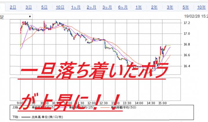 先物 日経 チャート 平均
